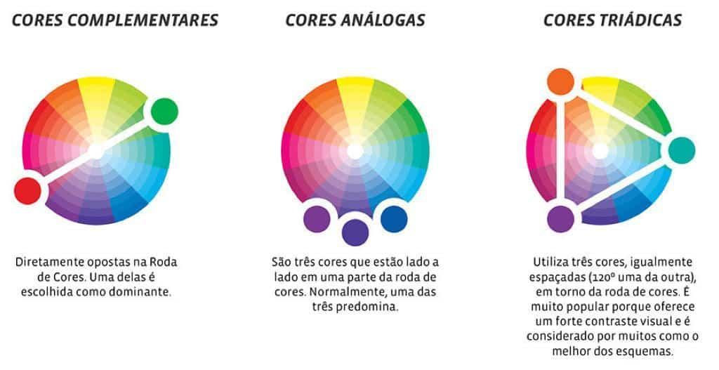 Saiba o que é cada tipo de combinação. (Foto: Reprodução/Internet)